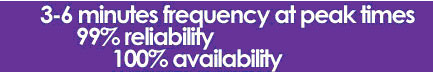 Frequency Reliability Availability