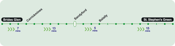 Journey Times Green Line